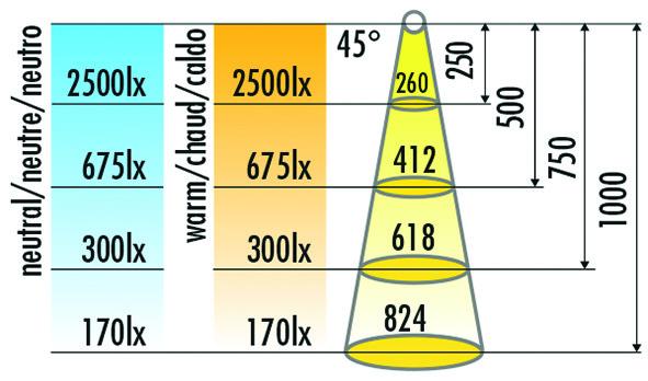 LED Ein-/Anbauleuchtenset HALEMEIER Sign Plus 12 V