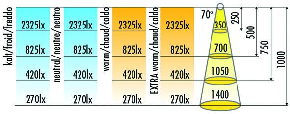 LED Bänder HALEMEIER Versa Inside 120 HP / 24 V