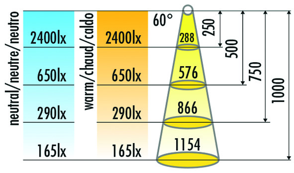 LED Einbauleuchten HALEMEIER HV DownLite 230 V (ohne Abdeckringe)