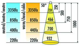 LED Einbauleuchten HALEMEIER SuperSpot eco 12 V