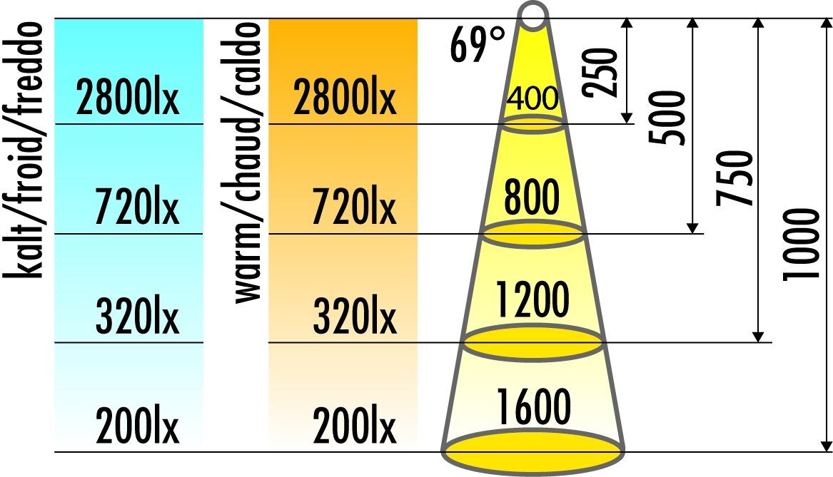 LED Einbauleuchten L&S Vision 12 V