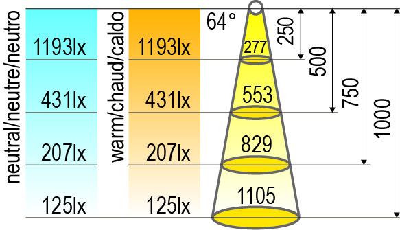 LED Einbauleuchten L&S Chip 12 V