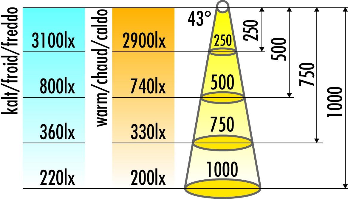 LED Anbauleuchten L&S Matrix 24 V