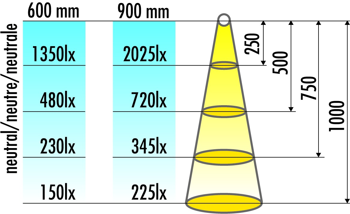 Leuchtstoff-Anbauleuchten L&S 230 V