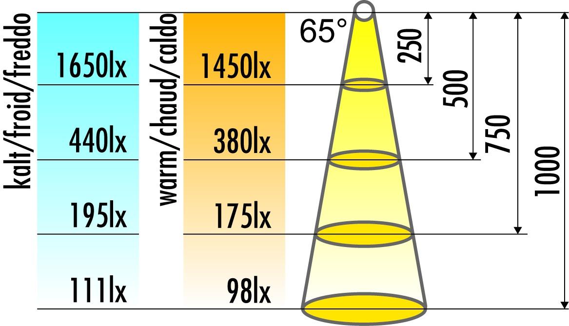 LED Leuchtmittel Bianca 230 V GX53
