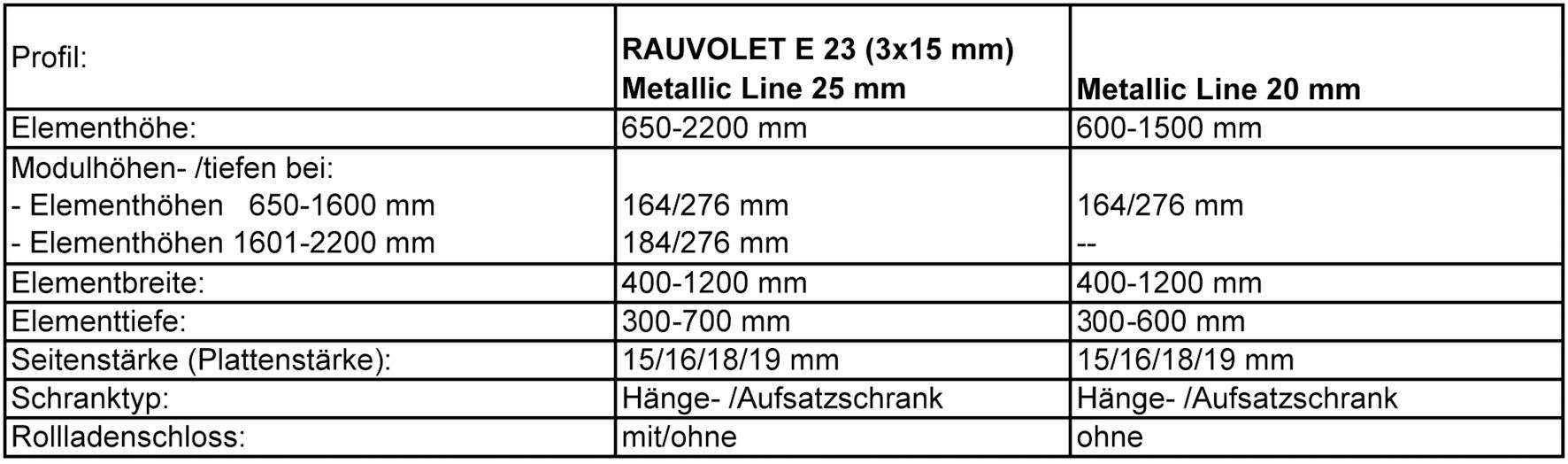 Rollladen-System REHAU C3-Box auf Mass