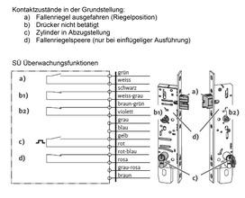 Rohrrahmen-Panik-Schloss B-19100 SÜ mit Überwachung