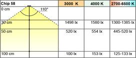 LED Ein-/Anbauleuchten L&S Emotion Chip 58 12 V