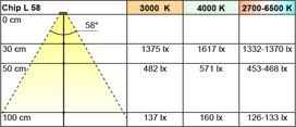 LED Ein-/Anbauleuchten L&S Emotion Chip L 12 V