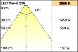 LED Anbauleuchten L&S LED Panel 226 12 V