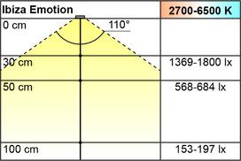 LED Inselleuchten L&S Emotion Ibiza 12 V