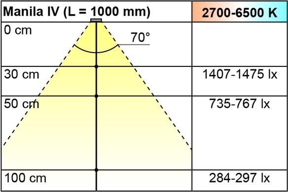 LED Einbauleuchten L&S Emotion Manila IV 12 V
