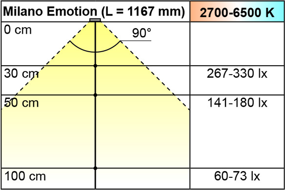 LED Anbauleuchten L&S Emotion Milano 12 V
