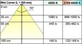LED Anbauleuchten L&S Mini Corner 12 V