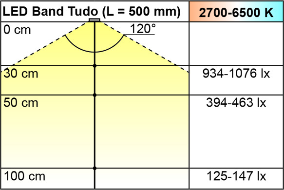 LED Bänder L&S Emotion Tudo 7,2 / 12 V