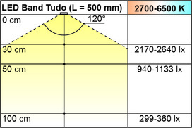 LED Bänder L&S Emotion Tudo 24 / 24 V
