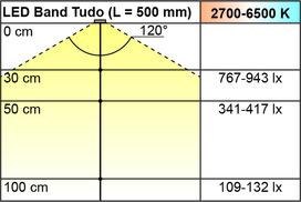 LED Bänder L&S Emotion Tudo 7,8 / 24 V